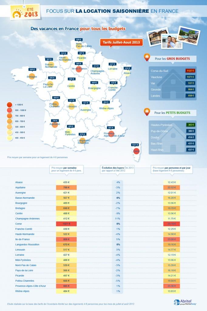 Été 2013 : les locations de vacances en Alsace font partie des moins chères de France